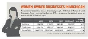 Michigan's women-owned businesses lag peers in revenue growth