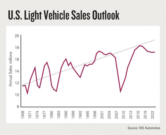 AUTO FOCUS: Preparing for an automotive downturn