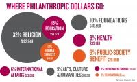 Despite uncertainty of 2016, philanthropy posts modest annual gains