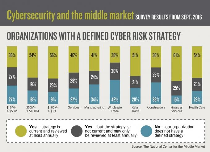 Middle market firms must prioritize cybersecurity, experts say