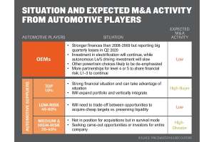 Market downturn could spur M&A activity among global auto suppliers