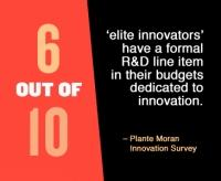 Companies that embed innovation into corporate culture see results, Plante Moran study finds