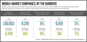 Michigan ranks 4th for middle-market firms owned by women, minorities