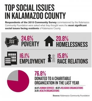 Foundation's survey provides snapshot of pressing social issues in Kalamazoo County
