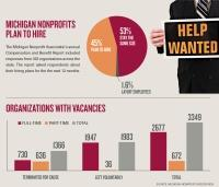 Many Michigan nonprofits seek to hire in 2017, although high turnover remains an issue