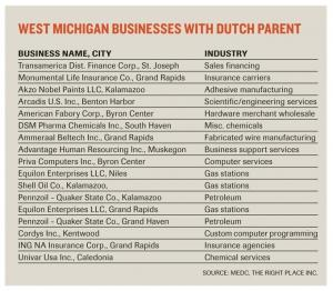 Trade trips deepen ties between West Michigan, Netherlands