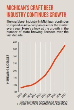 'Realistic expectations' urged as craft beer industry matures, competition rises
