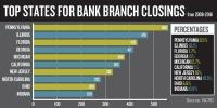 New report ranks Michigan 5th nationally for most bank branch closures
