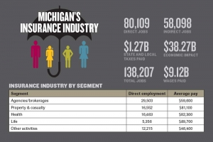 New report details insurance industry growth in Michigan