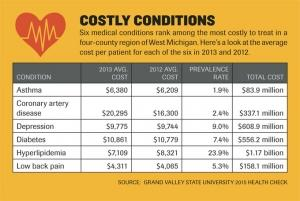 GVSU report: West Michigan health care costs increased more in than peer communities