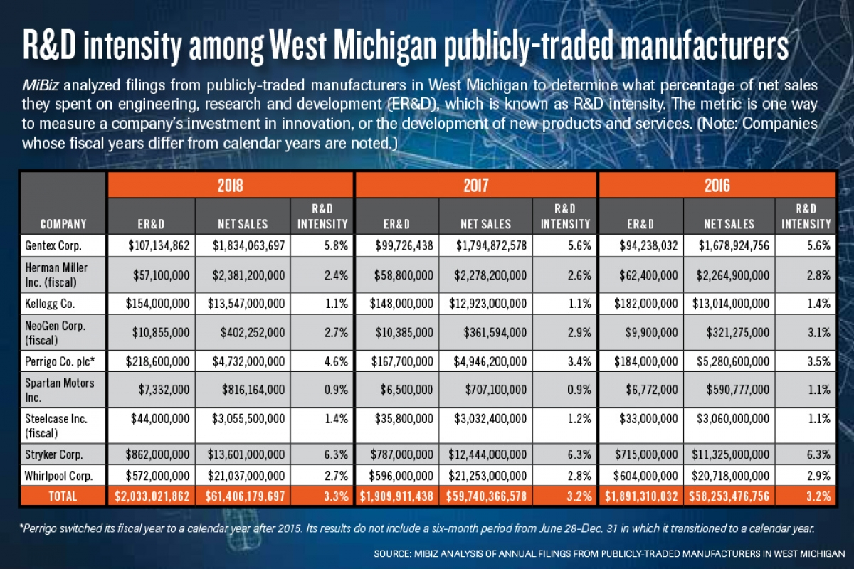 West Michigan manufacturers increase R&D spending