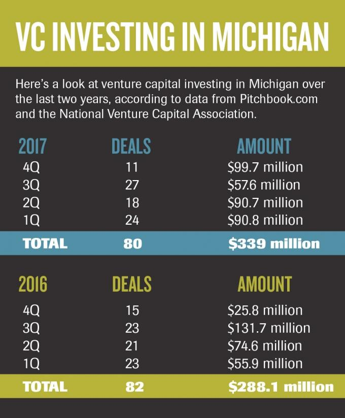 Report: Maturing VC-backed firms in Michigan required larger investments in 2017