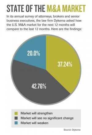 M&A deal flow could be peaking, Dykema survey shows