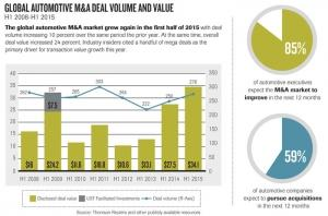 Auto supplier M&A expected to 'thrive' in 2016