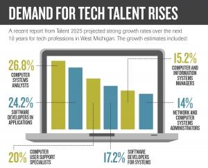 Employers, educators unite to tackle persistent shortage of tech talent