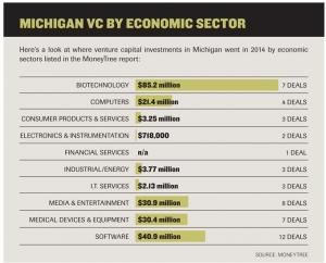 Michigan tech firms start to draw more investor capital