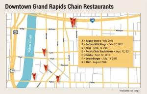 Chain reaction: Demographics drive national restaurant franchises to downtown GR