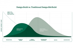 Leveraging Design-Build Construction to Save Time, Money