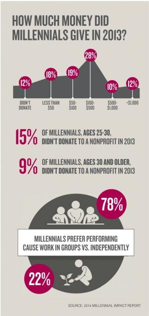 Report outlines how millennials are changing the face of philanthropic giving