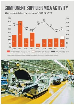 Experts predict uptick in auto supplier M&A