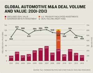 Automotive M&A deal flow fell to lowest level since 2001