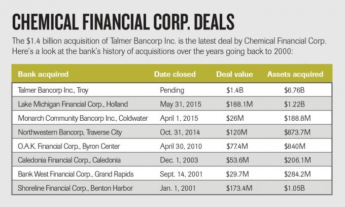 Chemical seeks to become 'pre-eminent' Midwest bank
