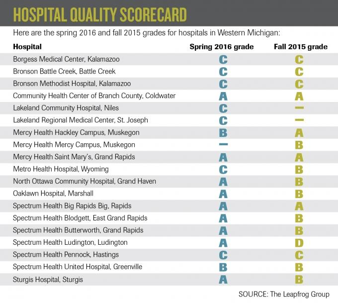 Nine hospitals receive highest grade in semi-annual quality scorecard