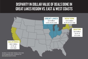 Concept for regional fund to back Great Lakes VC investors faces key hurdles