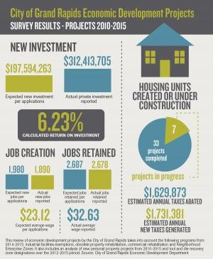 Grand Rapids reports 6 percent ROI with economic development initiatives