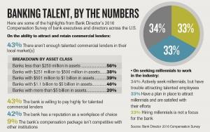 Banks feel the talent gap: Hiring curbed by gutted training programs, lack of interest among younger generations