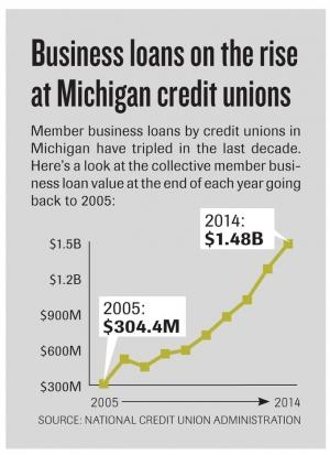 Credit unions seek greater flexibility in business lending; Banks oppose changes