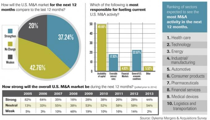 M&A activity may peak, but should remain elevated in 2016