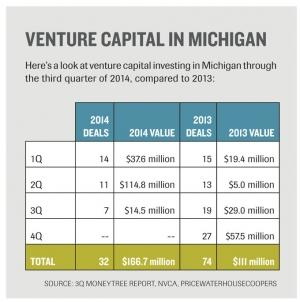 Value of Michigan VC investments up as deal flow lags last year