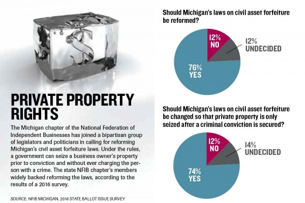 Small businesses join call for civil forfeiture reform