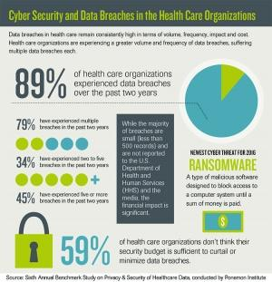 Health care providers shore up against cyber attackers
