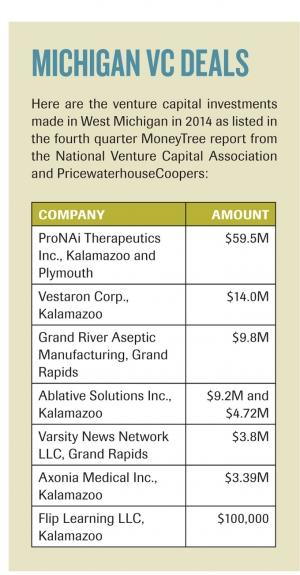 Statewide VC investments double in 2014 as deal volume falls by a third