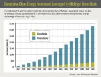 Michigan 'green bank' could spur $3 billion  in clean energy  investment, report says