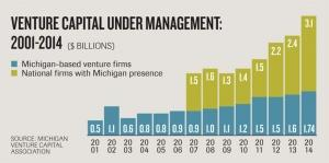 Despite gains in VC, Michigan needs more capital to fuel growing companies