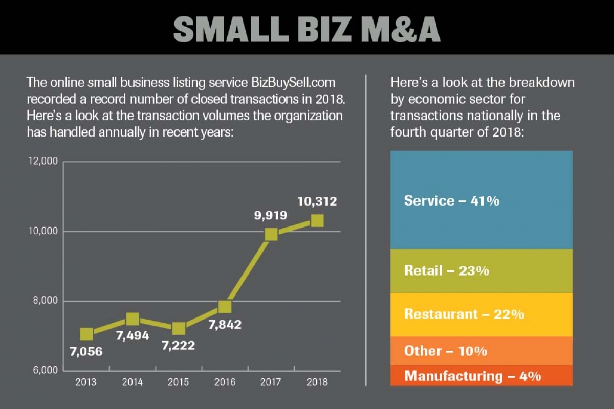 Small business buyers find M&A targets plentiful