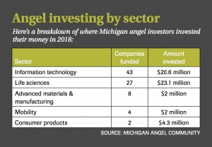 As angel investing grows statewide, Muskegon Angels makes changes