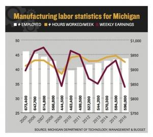 PERCEPTION VS. REALITY: Despite employers' claims, Michigan manufacturing wages continue falling